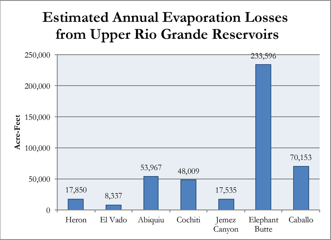 Figure 10. Evaporation losses from seven Rio Grande reservoirs as reported by WAMS in Table 1.