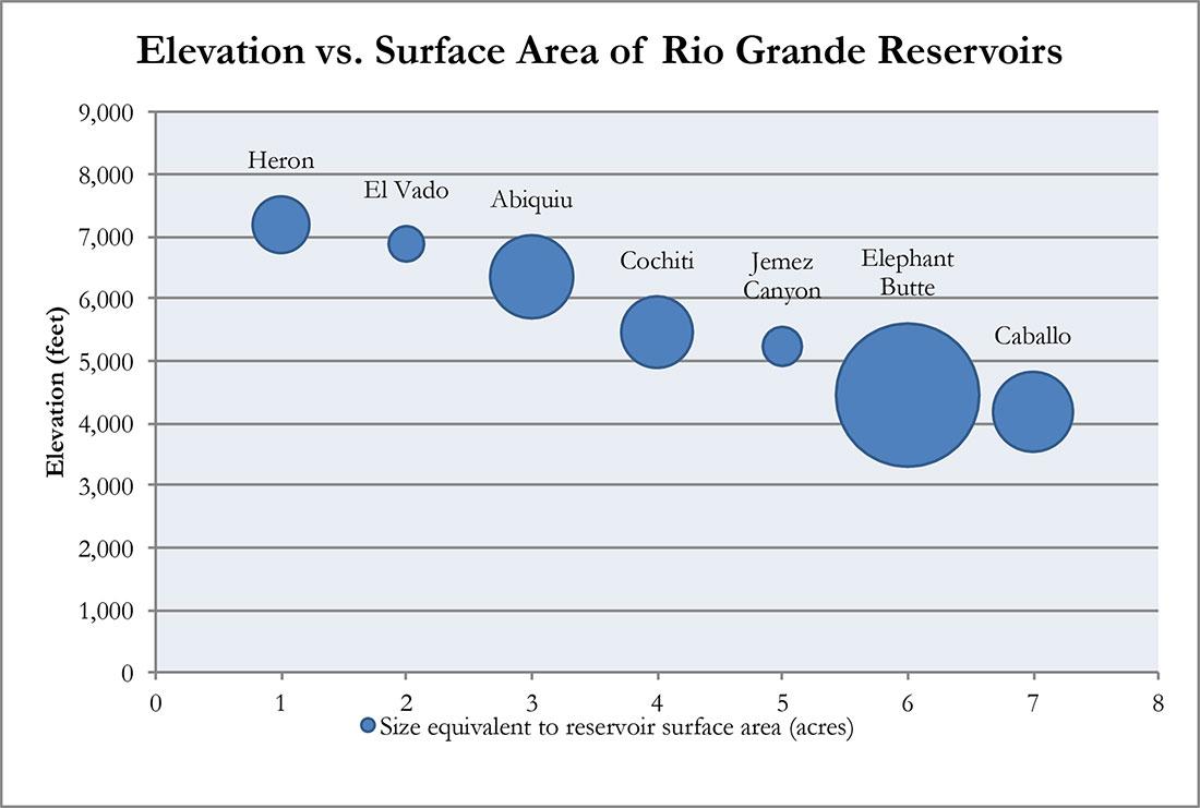 Figure 11. Relative elevation and surface area associated with seven Rio Grande reservoirs.
