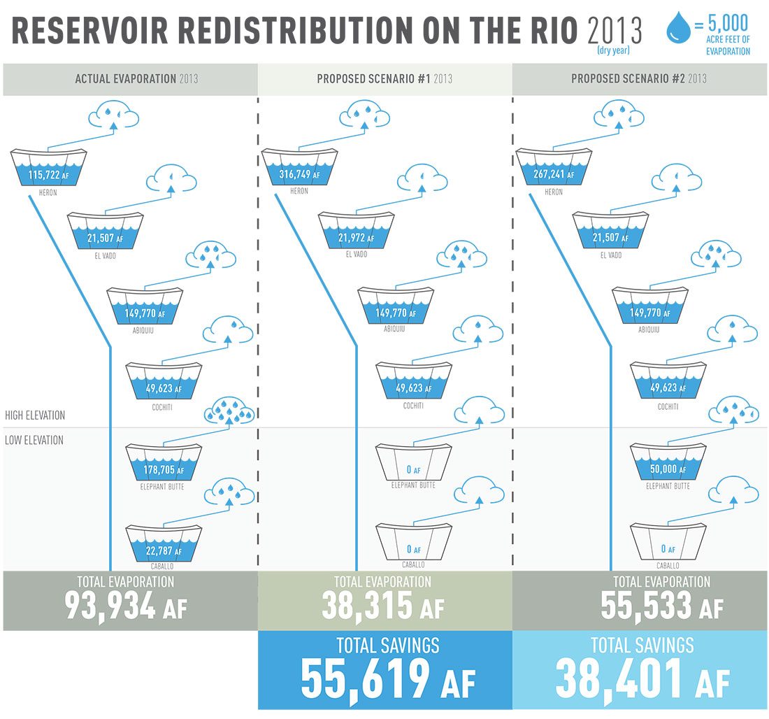 Figure 14. Possible scenarios based on 2013 data for redistributing reservoir storage on the Rio Grande.