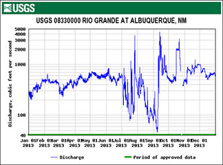 Figures 17 and 18. Comparison of Rio Grande peak flows at Albuquerque, NM, in 2010 and 2013.
