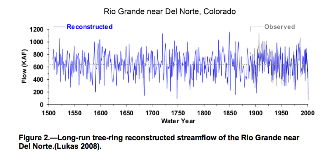 Figure 2. Rio Grande flows recontructed from tree rings 1500 to 2000.
