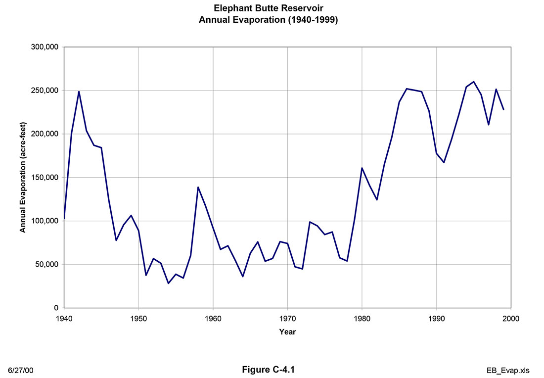 Figure 8. Annual evaporation loss from Elephant Butte Reservoir 1940-1999.