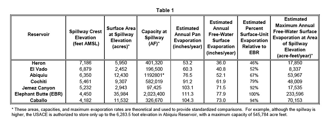 Table 1. Comparison of maximum evaporation losses from seven Rio Grande reserviors.